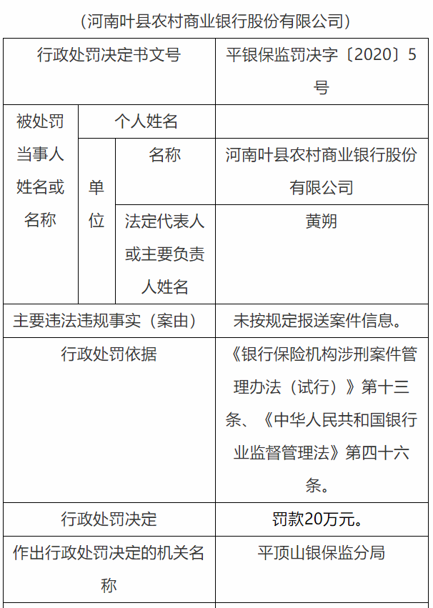 河南叶县农村商业银行被罚20万元 因未按规定报送案件信息